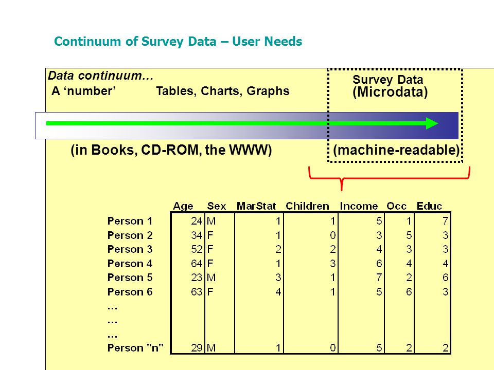 Tables, Charts, Graphs (in Books, CD-ROM, the WWW) A 'number' Survey Data (machine-readable) Data continuum… (Microdata) Continuum of Survey Data – User Needs