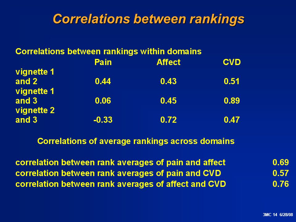 3MC 14 6/28/08 Correlations between rankings