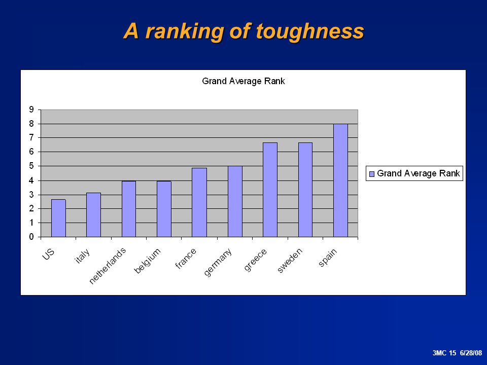 3MC 15 6/28/08 A ranking of toughness
