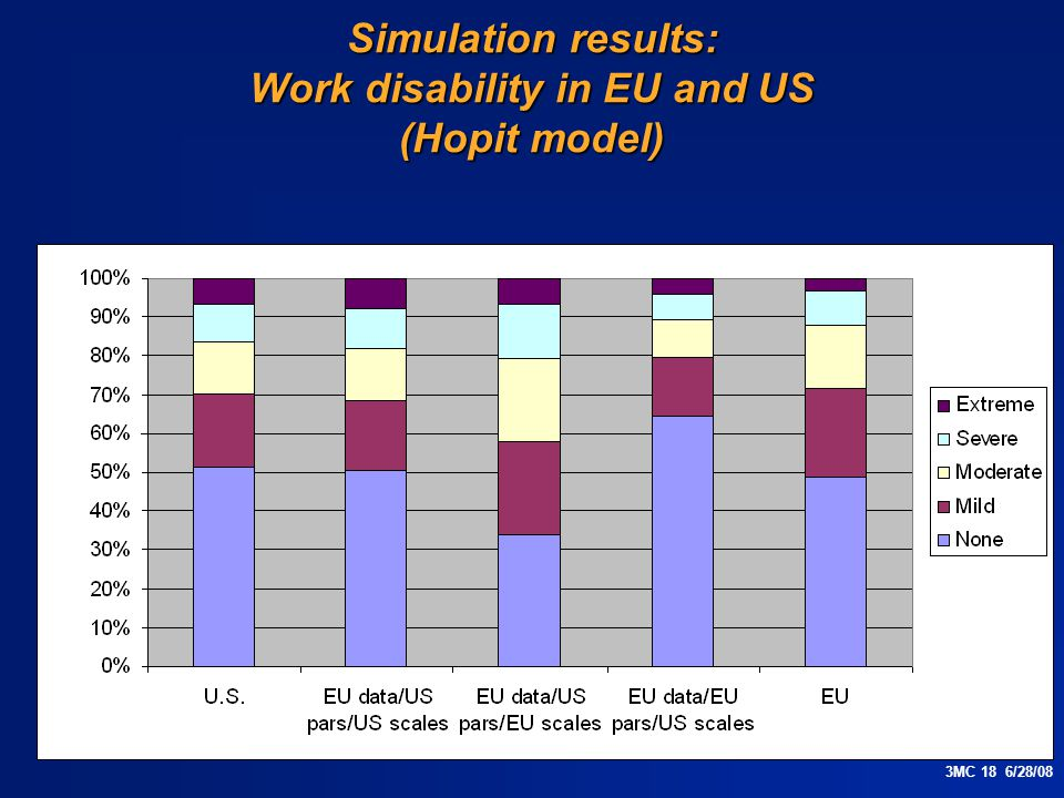 3MC 18 6/28/08 Simulation results: Work disability in EU and US (Hopit model)