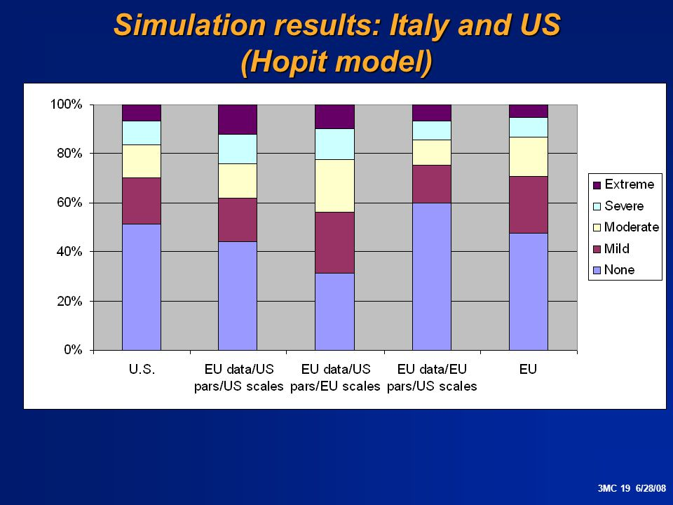 3MC 19 6/28/08 Simulation results: Italy and US (Hopit model)