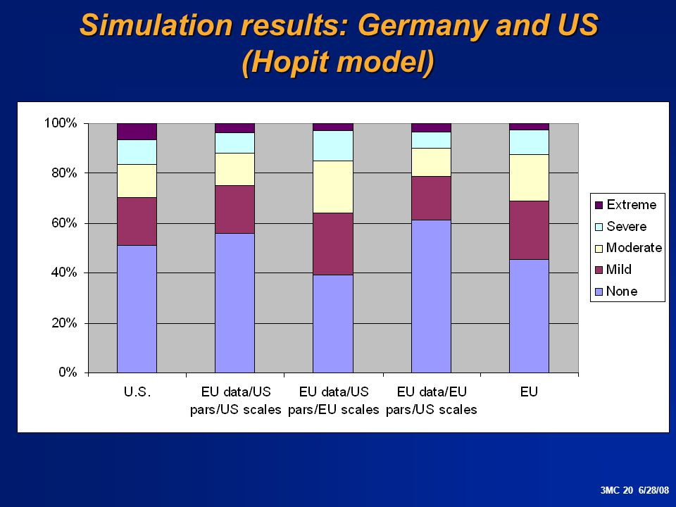 3MC 20 6/28/08 Simulation results: Germany and US (Hopit model)