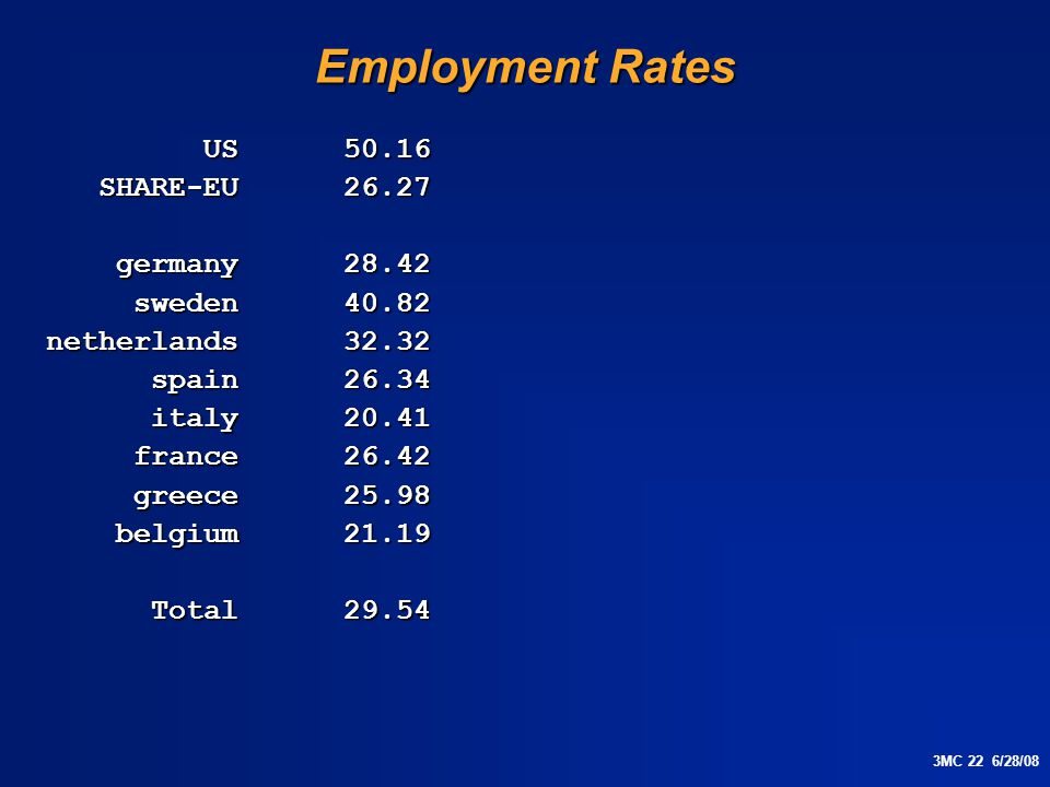 3MC 22 6/28/08 Employment Rates US 50.16 US 50.16 SHARE-EU 26.27 SHARE-EU 26.27 germany 28.42 germany 28.42 sweden 40.82 sweden 40.82 netherlands 32.32 spain 26.34 spain 26.34 italy 20.41 italy 20.41 france 26.42 france 26.42 greece 25.98 greece 25.98 belgium 21.19 belgium 21.19 Total 29.54 Total 29.54