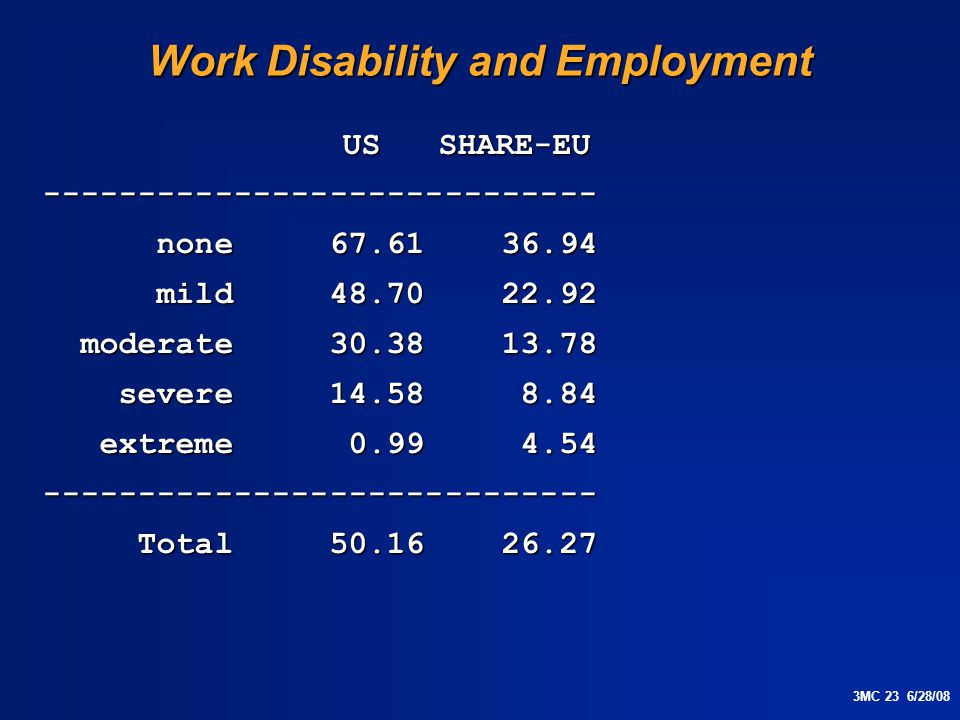 3MC 23 6/28/08 Work Disability and Employment US SHARE-EU US SHARE-EU----------------------------- none 67.61 36.94 none 67.61 36.94 mild 48.70 22.92 mild 48.70 22.92 moderate 30.38 13.78 moderate 30.38 13.78 severe 14.58 8.84 severe 14.58 8.84 extreme 0.99 4.54 extreme 0.99 4.54----------------------------- Total 50.16 26.27 Total 50.16 26.27