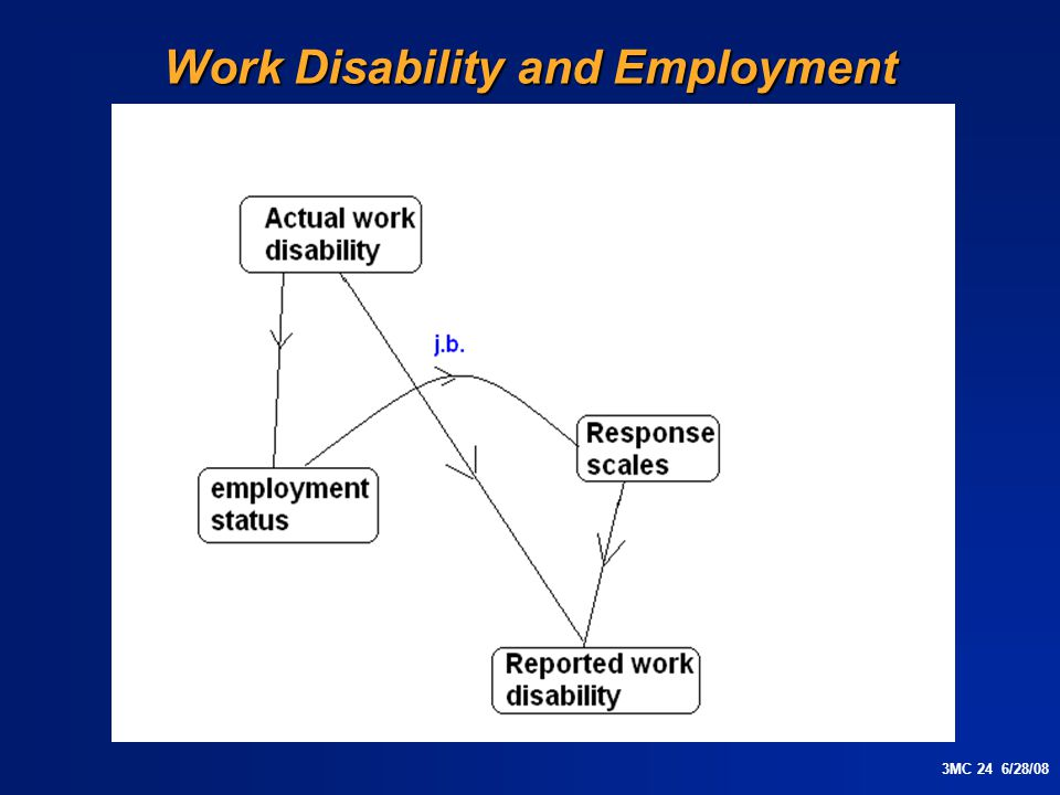 3MC 24 6/28/08 Work Disability and Employment