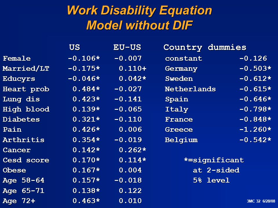 3MC 32 6/28/08 Work Disability Equation Model without DIF US EU-US Country dummies US EU-US Country dummies Female -0.106* -0.007 constant -0.126 Married/LT -0.175* 0.110+ Germany -0.503* Educyrs -0.046* 0.042* Sweden -0.612* Heart prob 0.484* -0.027 Netherlands -0.615* Lung dis 0.423* -0.141 Spain -0.646* High blood 0.139* -0.065 Italy -0.798* Diabetes 0.321* -0.110 France -0.848* Pain 0.426* 0.006 Greece -1.260* Arthritis 0.354* -0.019 Belgium -0.542* Cancer 0.142* 0.262* Cesd score 0.170* 0.114* *=significant Obese 0.167* 0.004 at 2-sided Age 58-64 0.157* -0.018 5% level Age 65-71 0.138* 0.122 Age 72+ 0.463* 0.010
