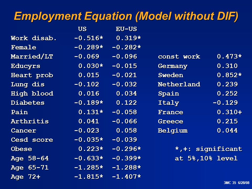 3MC 35 6/28/08 Employment Equation (Model without DIF) US EU-US US EU-US Work disab.