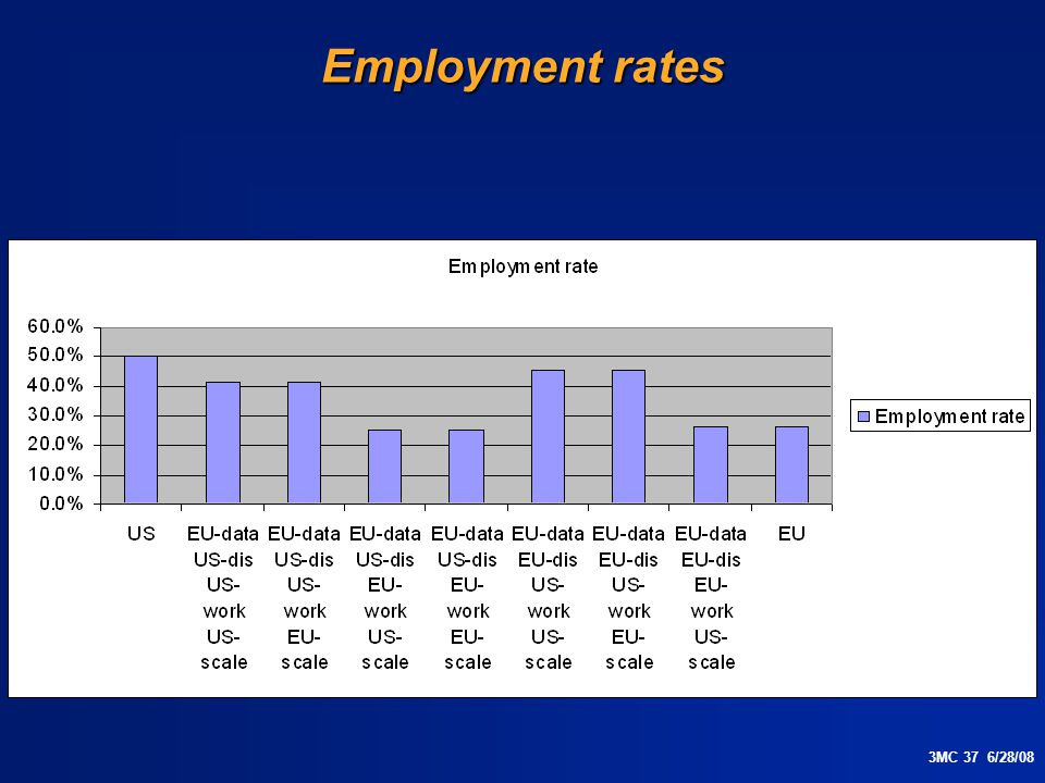 3MC 37 6/28/08 Employment rates