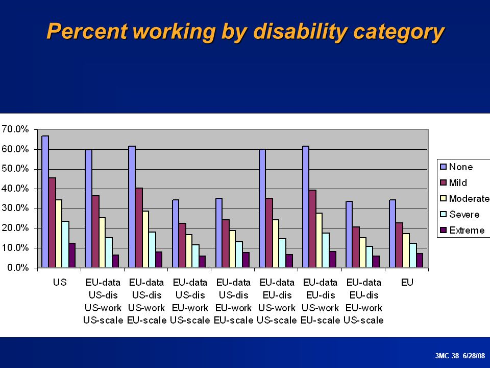 3MC 38 6/28/08 Percent working by disability category