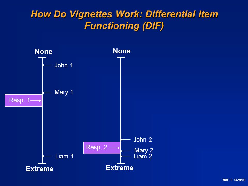 3MC 9 6/28/08 How Do Vignettes Work: Differential Item Functioning (DIF) None Extreme Resp.