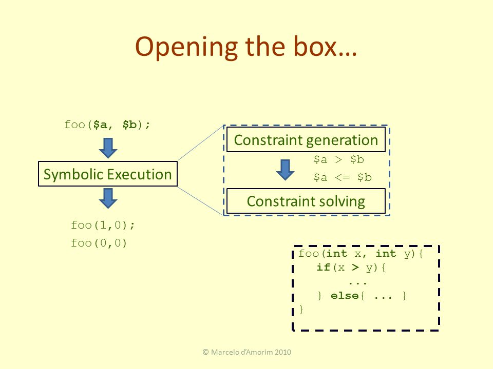 Opening the box… © Marcelo d'Amorim 2010 Symbolic Execution foo($a, $b); foo(1,0); foo(0,0) Constraint generation Constraint solving $a > $b $a <= $b