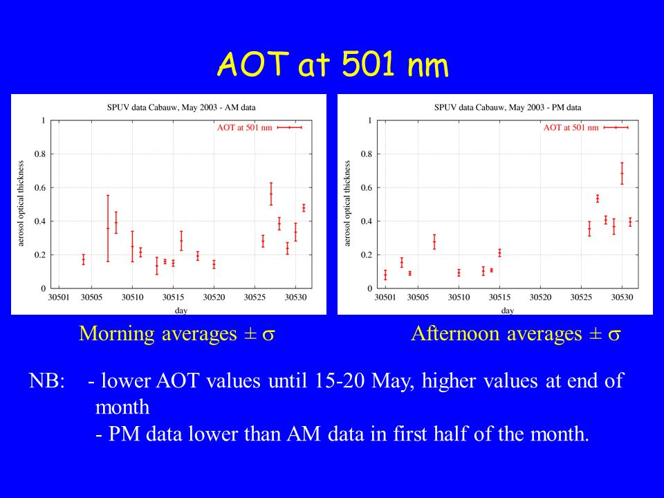 Angstrom parameter Morning averages ±  Afternoon averages ±  NB: - lower values until 15-20 May, higher values at end of month - high values of Angstrom parameter at end of the month.