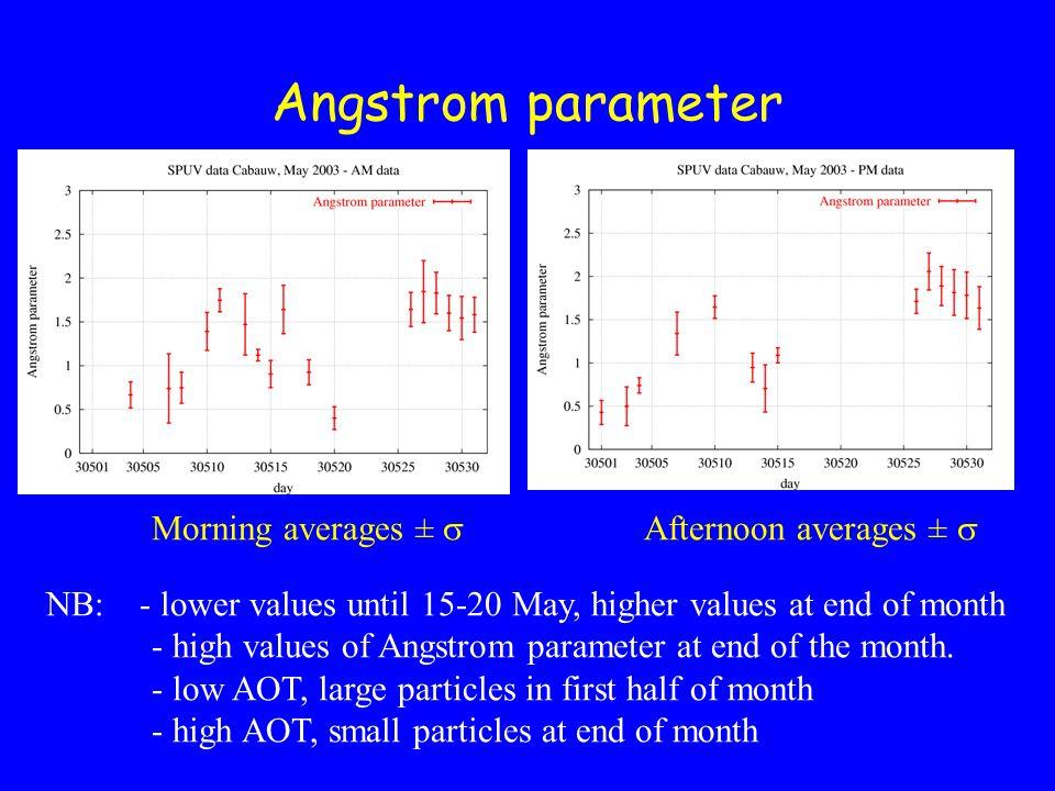 Examples of daily variation in aerosol on three days: 4 May, 8 May and 31 May 2003
