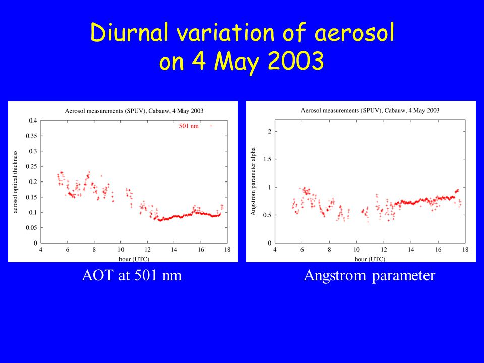 Diurnal variation of aerosol on 4 May 2003 AOT at 501 nmAngstrom parameter