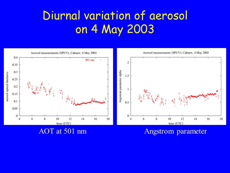 Diurnal variation of aerosol on 8 May 2003 AOT at 501 nmAngstrom parameter