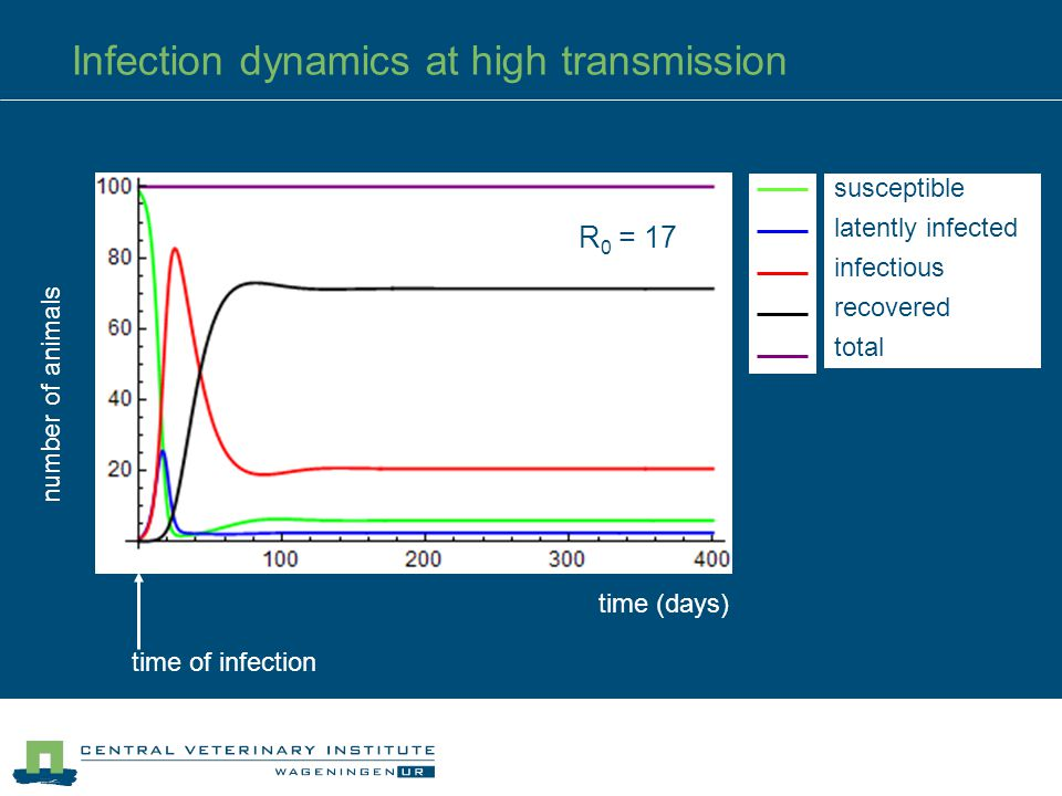6 Infection dynamics at high transmission time (days) time of infection number of animals susceptible latently infected infectious recovered total R 0 = 17