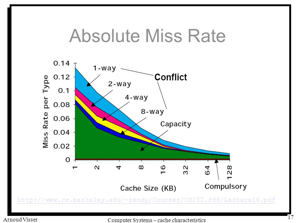 University of Amsterdam Computer Systems – cache characteristics Arnoud Visser 17 Absolute Miss Rate http://www.cs.berkeley.edu/~randy/Courses/CS252.S96/Lecture16.pdf