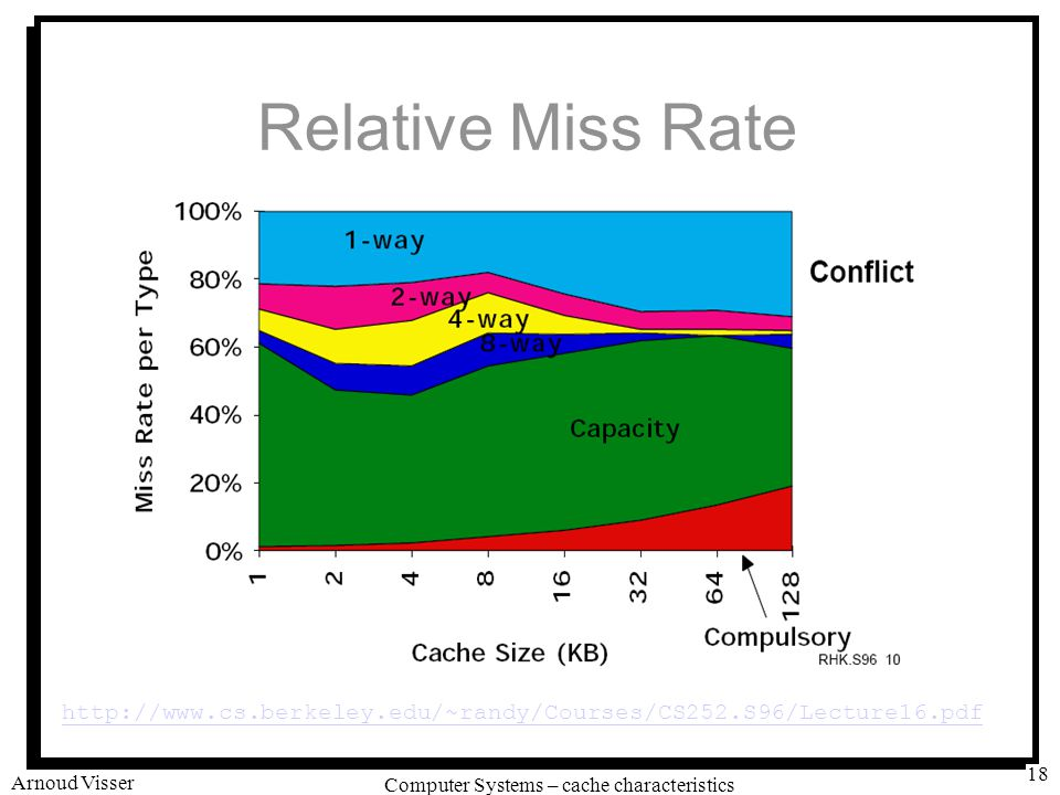 University of Amsterdam Computer Systems – cache characteristics Arnoud Visser 18 Relative Miss Rate http://www.cs.berkeley.edu/~randy/Courses/CS252.S96/Lecture16.pdf