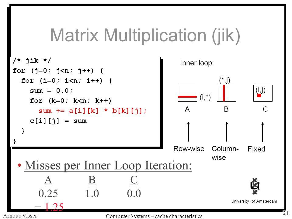University of Amsterdam Computer Systems – cache characteristics Arnoud Visser 21 Matrix Multiplication (jik) /* jik */ for (j=0; j<n; j++) { for (i=0; i<n; i++) { sum = 0.0; for (k=0; k<n; k++) sum += a[i][k] * b[k][j]; c[i][j] = sum } /* jik */ for (j=0; j<n; j++) { for (i=0; i<n; i++) { sum = 0.0; for (k=0; k<n; k++) sum += a[i][k] * b[k][j]; c[i][j] = sum } ABC (i,*) (*,j) (i,j) Inner loop: Row-wiseColumn- wise Fixed Misses per Inner Loop Iteration: ABC 0.251.00.0 = 1.25