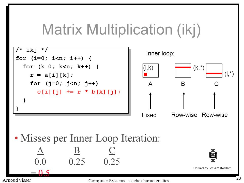 University of Amsterdam Computer Systems – cache characteristics Arnoud Visser 23 Matrix Multiplication (ikj) /* ikj */ for (i=0; i<n; i++) { for (k=0; k<n; k++) { r = a[i][k]; for (j=0; j<n; j++) c[i][j] += r * b[k][j]; } /* ikj */ for (i=0; i<n; i++) { for (k=0; k<n; k++) { r = a[i][k]; for (j=0; j<n; j++) c[i][j] += r * b[k][j]; } ABC (i,*) (i,k)(k,*) Inner loop: Row-wise Fixed Misses per Inner Loop Iteration: ABC 0.00.250.25 = 0.5