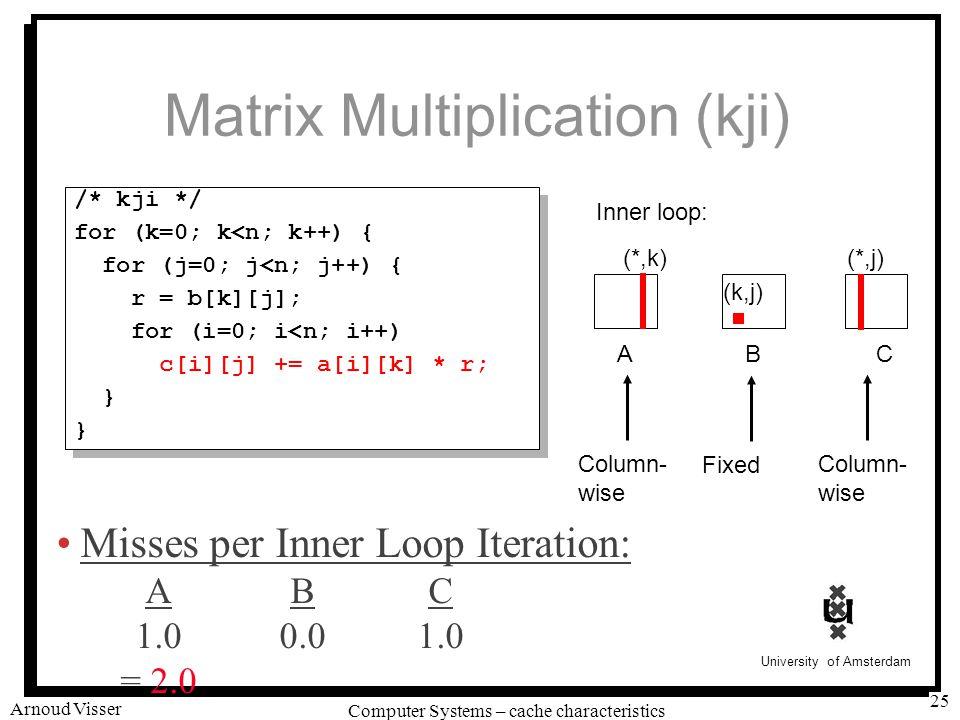 University of Amsterdam Computer Systems – cache characteristics Arnoud Visser 25 Matrix Multiplication (kji) /* kji */ for (k=0; k<n; k++) { for (j=0; j<n; j++) { r = b[k][j]; for (i=0; i<n; i++) c[i][j] += a[i][k] * r; } /* kji */ for (k=0; k<n; k++) { for (j=0; j<n; j++) { r = b[k][j]; for (i=0; i<n; i++) c[i][j] += a[i][k] * r; } ABC (*,j) (k,j) Inner loop: (*,k) FixedColumn- wise Column- wise Misses per Inner Loop Iteration: ABC 1.00.01.0 = 2.0