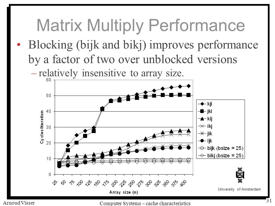 University of Amsterdam Computer Systems – cache characteristics Arnoud Visser 31 Matrix Multiply Performance Blocking (bijk and bikj) improves performance by a factor of two over unblocked versions –relatively insensitive to array size.