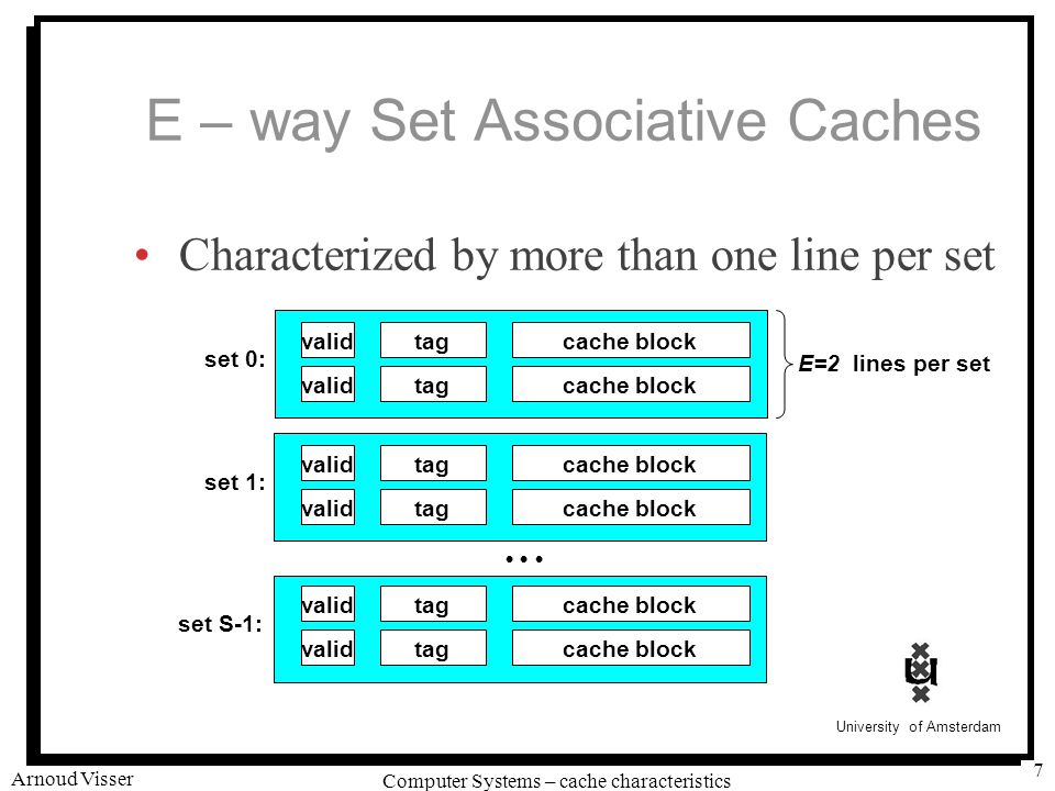 University of Amsterdam Computer Systems – cache characteristics Arnoud Visser 7 E – way Set Associative Caches Characterized by more than one line per set validtag set 0: E=2 lines per set set 1: set S-1: cache block validtagcache block validtagcache block validtagcache block validtagcache block validtagcache block