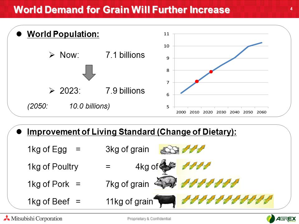 Proprietary & Confidential World Demand for Grain Will Further Increase 4 World Population:  Now:7.1 billions  2023:7.9 billions (2050:10.0 billions