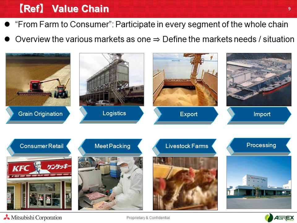 "Proprietary & Confidential 【 Ref 】 Value Chain 9 ""From Farm to Consumer"": Participate in every segment of the whole chain Overview the various markets"