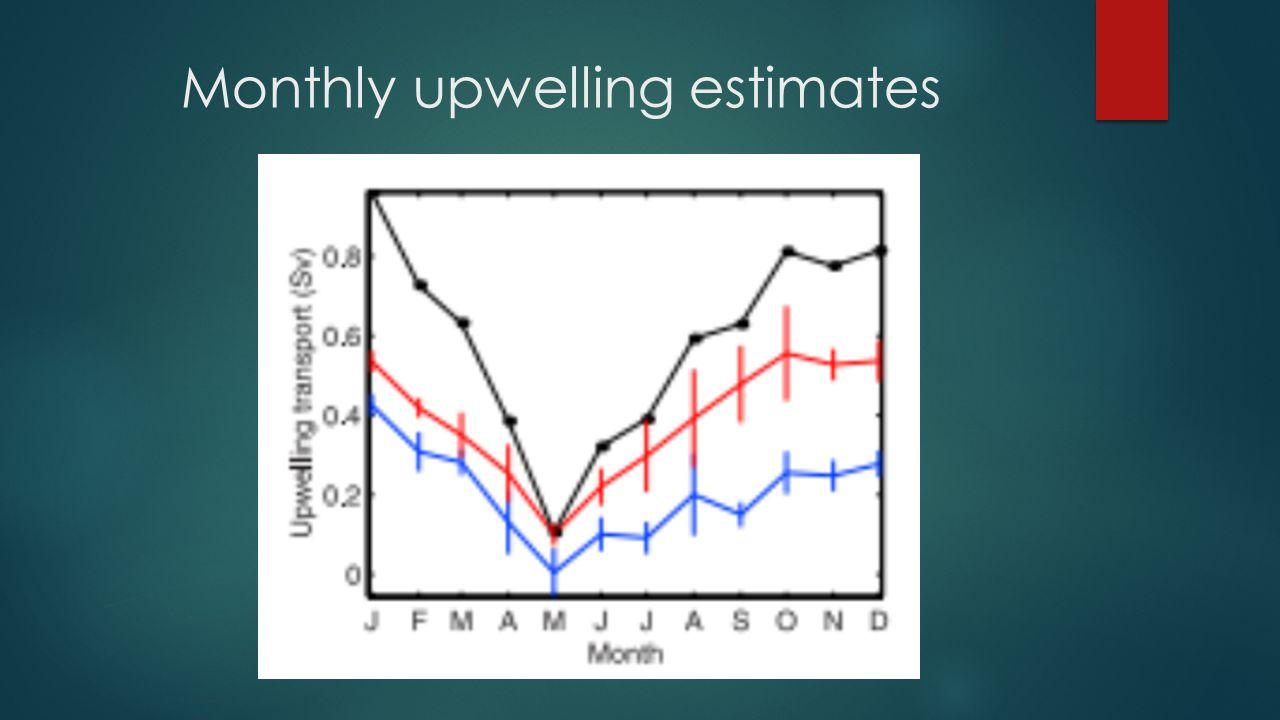 Monthly upwelling estimates