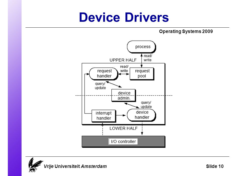 Device Drivers Operating Systems 2009 Vrije Universiteit AmsterdamSlide 10