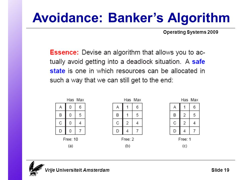 Avoidance: Banker's Algorithm Operating Systems 2009 Vrije Universiteit AmsterdamSlide 19
