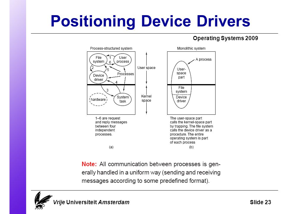 Positioning Device Drivers Operating Systems 2009 Vrije Universiteit AmsterdamSlide 23