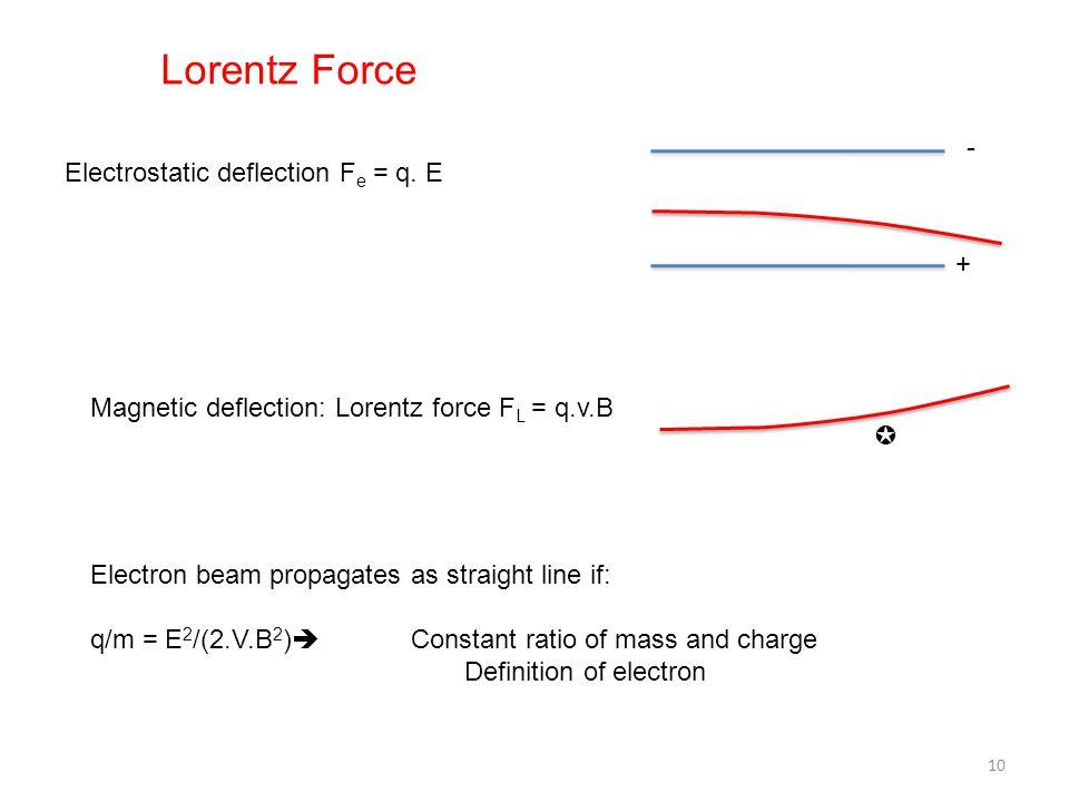 Electrostatic deflection F e = q. E Magnetic deflection: Lorentz force F L = q.v.B - + ✪ Electron beam propagates as straight line if: q/m = E 2 /(2.V