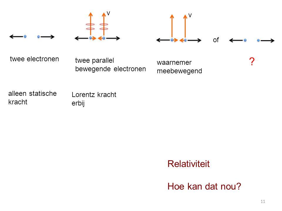 Relativiteit Hoe kan dat nou? twee electronen twee parallel bewegende electronen v waarnemer meebewegend v of ? alleen statische kracht Lorentz kracht