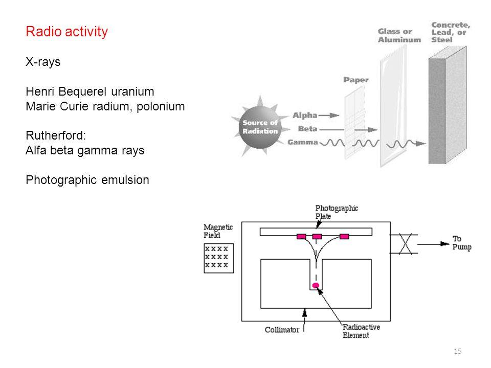 Radio activity X-rays Henri Bequerel uranium Marie Curie radium, polonium Rutherford: Alfa beta gamma rays Photographic emulsion 15