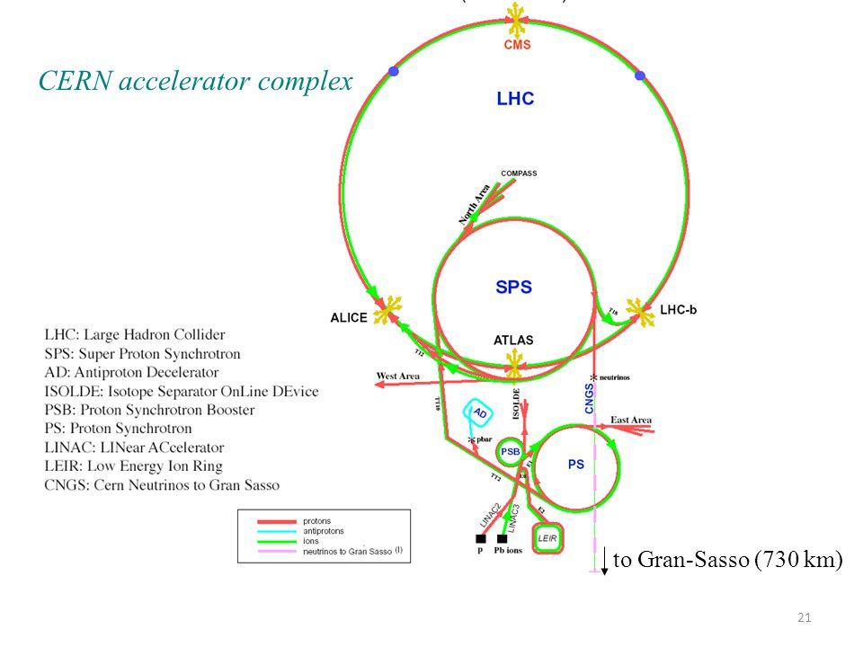 to Gran-Sasso (730 km) CERN accelerator complex 21