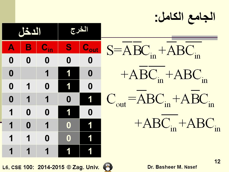 L6, CSE 100: 2014-2015 © Zag. Univ. Dr. Basheer M. Nasef 12 الجامع الكامل: الدخل الخرج ABC in SC out 00000 0110 01010 01101 10010 10101 11001 11111