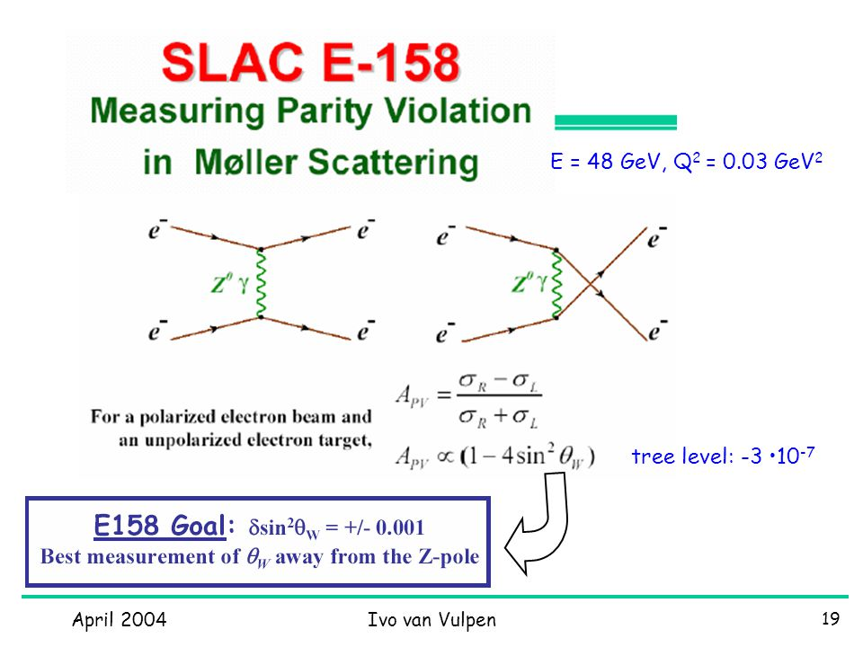 April 2004Ivo van Vulpen 19 E = 48 GeV, Q 2 = 0.03 GeV 2 tree level: -3 10 -7