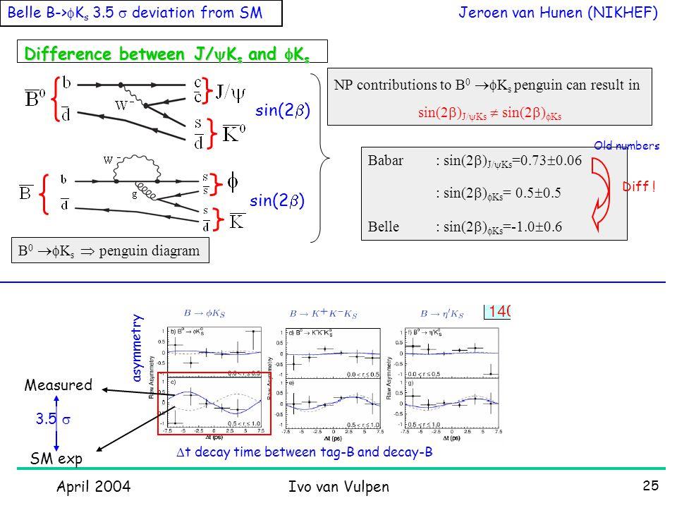 April 2004Ivo van Vulpen 25 Difference between J/  K s and  K s NP contributions to B 0  K s penguin can result in sin(2  ) J/  Ks  sin(2  )  Ks B 0  K s  penguin diagram Babar: sin(2  ) J/  Ks =0.73  0.06 : sin(2  )  Ks = 0.5  0.5 Belle: sin(2  )  Ks =-1.0  0.6 Jeroen van Hunen (NIKHEF) Belle B->  K s 3.5  deviation from SM sin(2  ) Old numbers Diff .