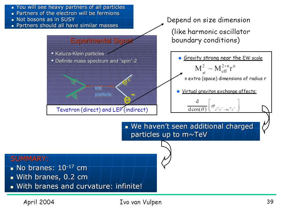 April 2004Ivo van Vulpen 39 Tevatron (direct) and LEP (indirect) Depend on size dimension (like harmonic oscillator boundary conditions)