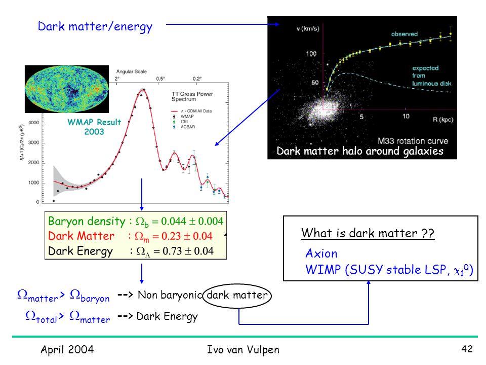 April 2004Ivo van Vulpen 42 Dark matter/energy Dark matter halo around galaxies What is dark matter ?.