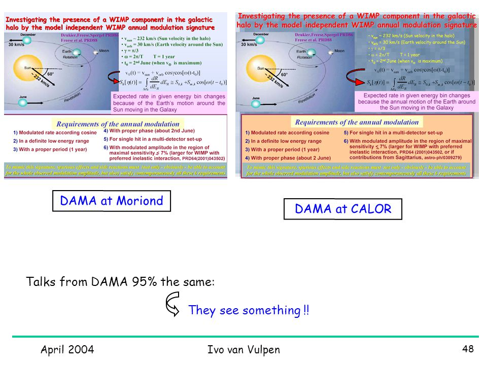 April 2004Ivo van Vulpen 48 DAMA at Moriond DAMA at CALOR Talks from DAMA 95% the same: They see something !!