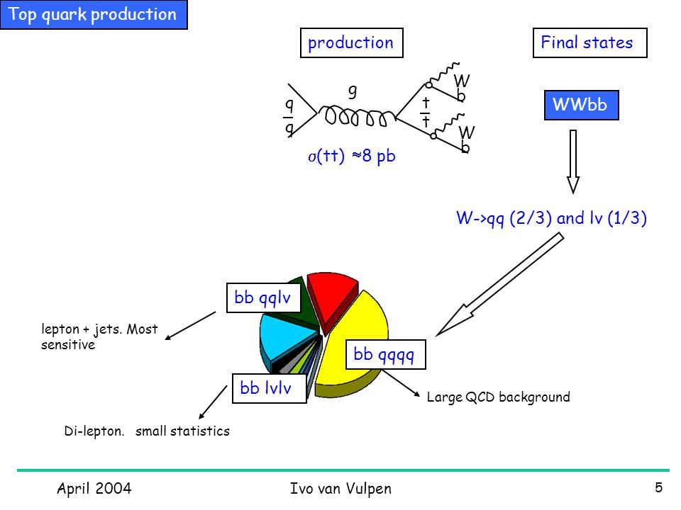 April 2004Ivo van Vulpen 26 CP violation in B 0 ->  +  - Fit asymmetry to: No CP violation Excluded at 5.2  time SUMMARY (BABAR/Belle): doing well, some mysteries left.
