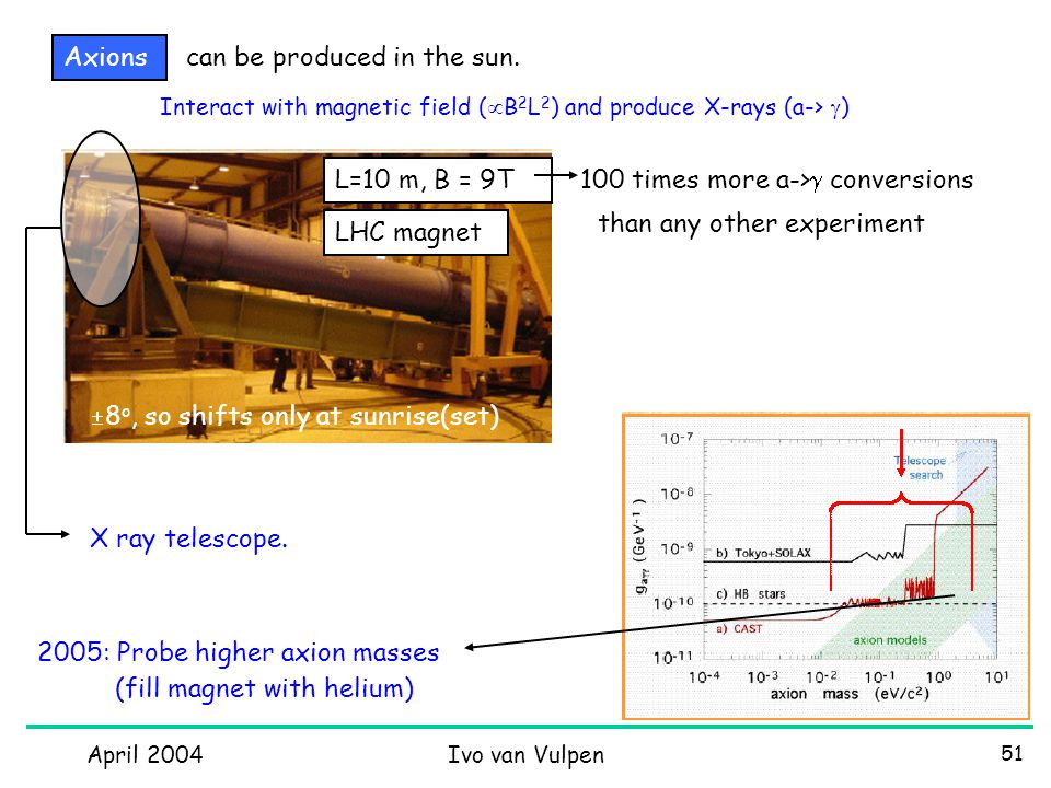April 2004Ivo van Vulpen 51 Axions  8 o, so shifts only at sunrise(set) 2005: Probe higher axion masses Interact with magnetic field (  B 2 L 2 ) and produce X-rays (a->  ) L=10 m, B = 9T 100 times more a->  conversions X ray telescope.