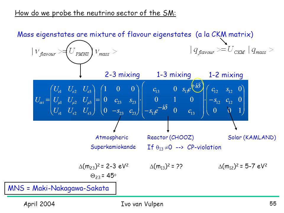 April 2004Ivo van Vulpen 55 Mass eigenstates are mixture of flavour eigenstates (a la CKM matrix) AtmosphericSolar (KAMLAND)Reactor (CHOOZ) If  13  0 --> CP-violation 2-3 mixing1-3 mixing 1-2 mixing Superkamiokande  (m 23 ) 2 = 2-3 eV 2  23 = 45 o  (m 13 ) 2 = ?.