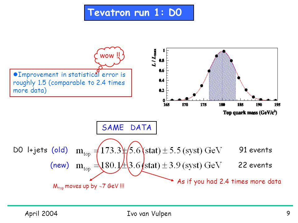 April 2004Ivo van Vulpen 20 Still the old NuTeV 'discrepancy'  A PV = -160  21  17 Significance of parity non- conservation is 6.3 sigma !.