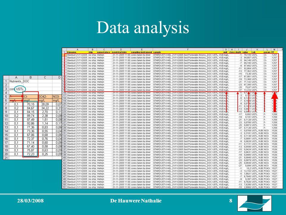 28/03/2008De Hauwere Nathalie 8 Data analysis