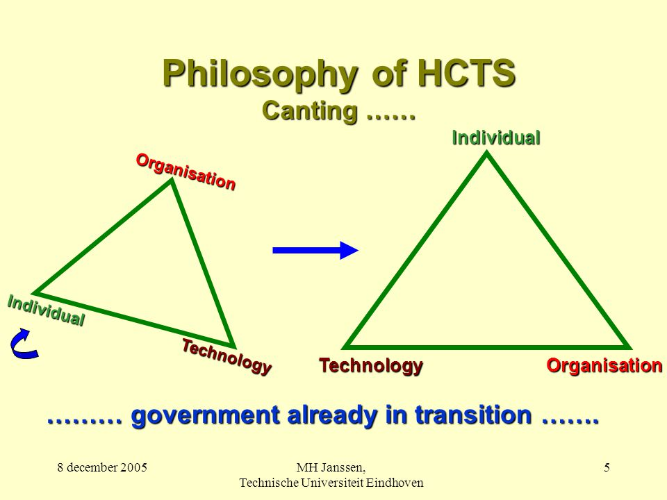 8 december 2005MH Janssen, Technische Universiteit Eindhoven 5 Philosophy of HCTS Canting …… ……… government already in transition …….