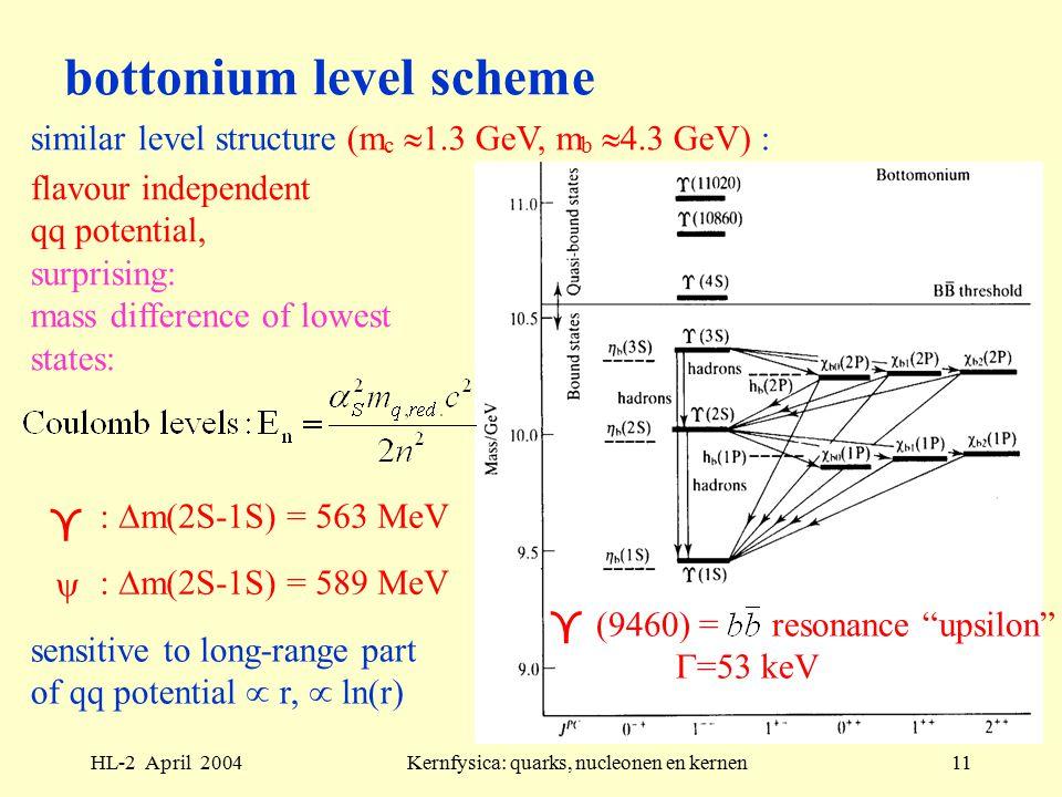 HL-2 April 2004Kernfysica: quarks, nucleonen en kernen11 bottonium level scheme flavour independent qq potential, surprising: mass difference of lowest states:  (9460) = resonance upsilon  =53 keV  :  m(2S-1S) = 563 MeV  :  m(2S-1S) = 589 MeV sensitive to long-range part of qq potential  r,  ln(r) similar level structure (m c  1.3 GeV, m b  4.3 GeV) :
